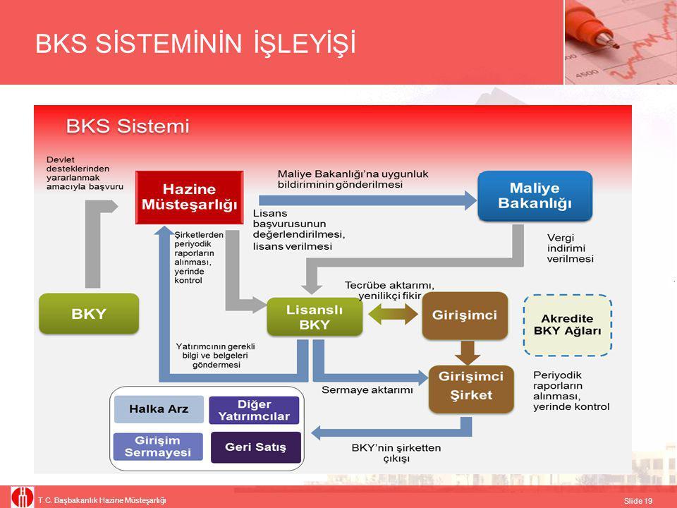 T.C. Başbakanlık Hazine Müsteşarlığı Slide 19 BKS SİSTEMİNİN İŞLEYİŞİ