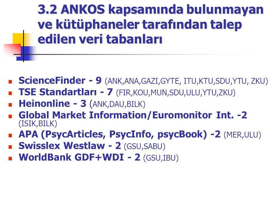 3.2 ANKOS kapsamında bulunmayan ve kütüphaneler tarafından talep edilen veri tabanları ScienceFinder - 9 (ANK,ANA,GAZI,GYTE, ITU,KTU,SDU,YTU, ZKU) TSE Standartları - 7 (FIR,KOU,MUN,SDU,ULU,YTU,ZKU) Heinonline - 3 ( ANK,DAU,BILK) Global Market Information/Euromonitor Int.