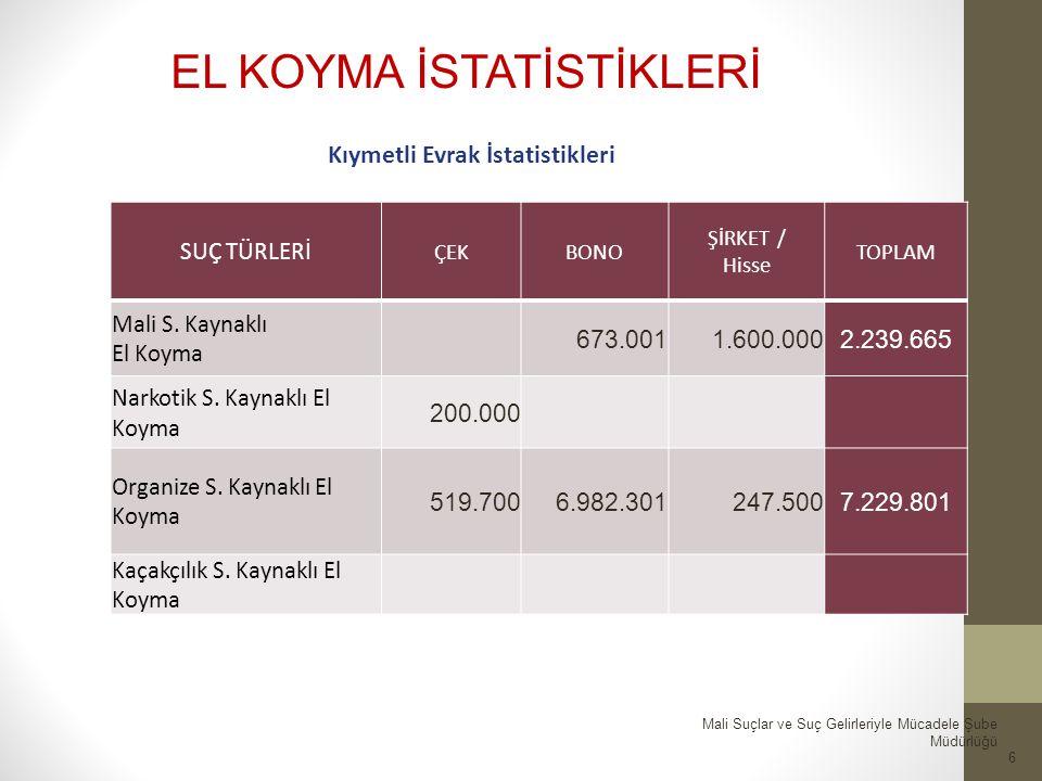 6 SUÇ TÜRLERİ ÇEKBONO ŞİRKET / Hisse TOPLAM Mali S.