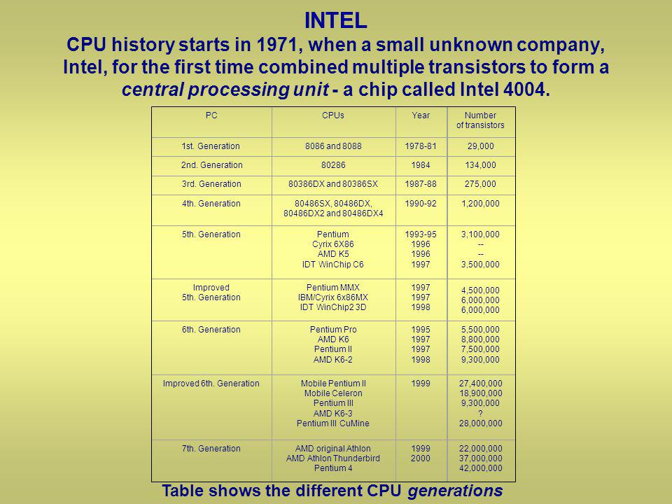 INTEL CPU history starts in 1971, when a small unknown company, Intel, for the first time combined multiple transistors to form a central processing unit - a chip called Intel 4004.
