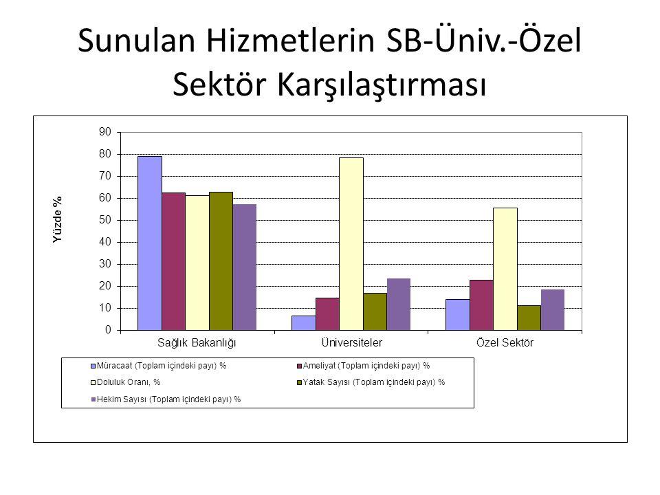 Sunulan Hizmetlerin SB-Üniv.-Özel Sektör Karşılaştırması