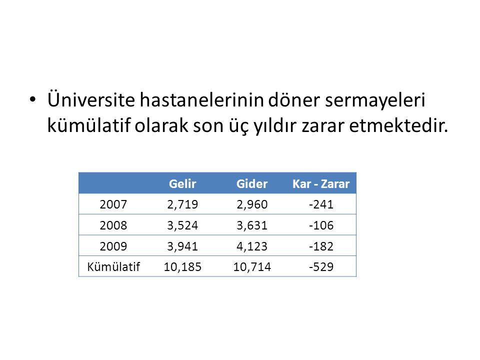 GelirGiderKar - Zarar 20072,7192,960-241 20083,5243,631-106 20093,9414,123-182 Kümülatif10,18510,714-529 Üniversite hastanelerinin döner sermayeleri kümülatif olarak son üç yıldır zarar etmektedir.