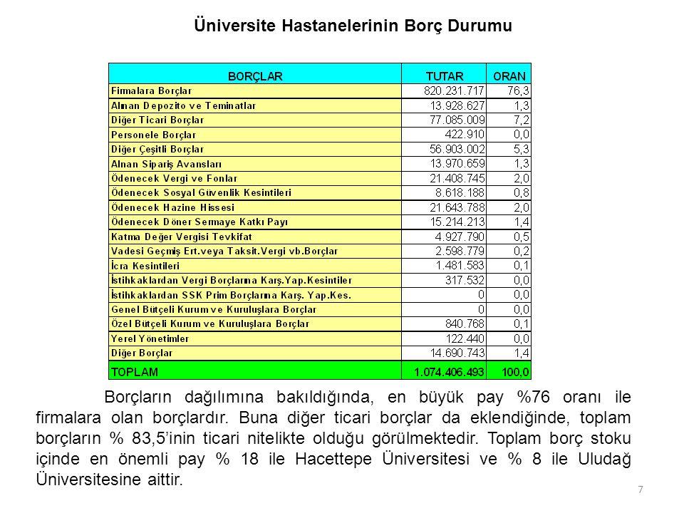 1/11/20157 7 Üniversite Hastanelerinin Borç Durumu Borçların dağılımına bakıldığında, en büyük pay %76 oranı ile firmalara olan borçlardır.