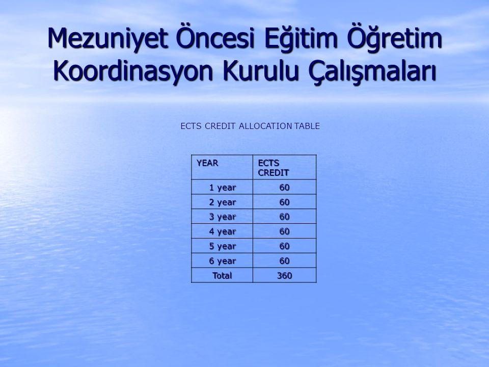 ECTS CREDIT ALLOCATION TABLE YEAR ECTS CREDIT 1 year 60 2 year 60 3 year 60 4 year 60 5 year 60 6 year 60 Total360 Mezuniyet Öncesi Eğitim Öğretim Koordinasyon Kurulu Çalışmaları