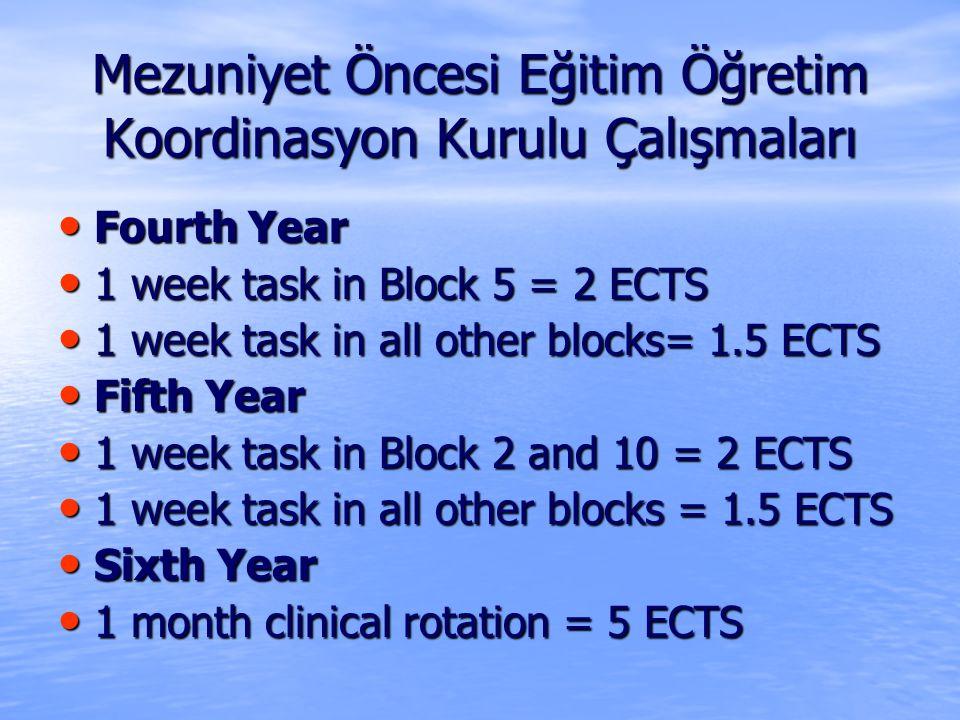 Mezuniyet Öncesi Eğitim Öğretim Koordinasyon Kurulu Çalışmaları Fourth Year Fourth Year 1 week task in Block 5 = 2 ECTS 1 week task in Block 5 = 2 ECTS 1 week task in all other blocks= 1.5 ECTS 1 week task in all other blocks= 1.5 ECTS Fifth Year Fifth Year 1 week task in Block 2 and 10 = 2 ECTS 1 week task in Block 2 and 10 = 2 ECTS 1 week task in all other blocks = 1.5 ECTS 1 week task in all other blocks = 1.5 ECTS Sixth Year Sixth Year 1 month clinical rotation = 5 ECTS 1 month clinical rotation = 5 ECTS