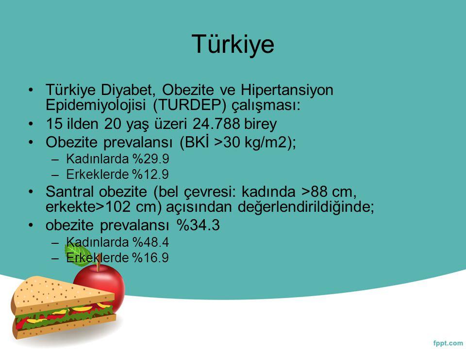 Türkiye Türkiye Diyabet, Obezite ve Hipertansiyon Epidemiyolojisi (TURDEP) çalışması: 15 ilden 20 yaş üzeri 24.788 birey Obezite prevalansı (BKİ >30 k