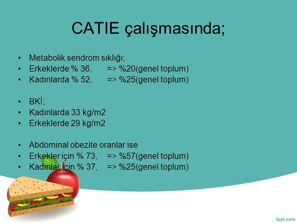 CATIE çalışmasında; Metabolik sendrom sıklığı; Erkeklerde % 36, => %20(genel toplum) Kadınlarda % 52, => %25(genel toplum) BKİ; Kadınlarda 33 kg/m2 Er
