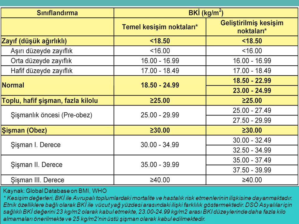 Kaynaklar 1.Türkiye Obezite (Şişmanlık) ile Mücadele ve Kontrol Programı Sağlık Bakanlığı, Temel Sağlık Hizmetleri Genel Müdürlüğü Yayın No:773; Kuban Yayıncılık; 1.