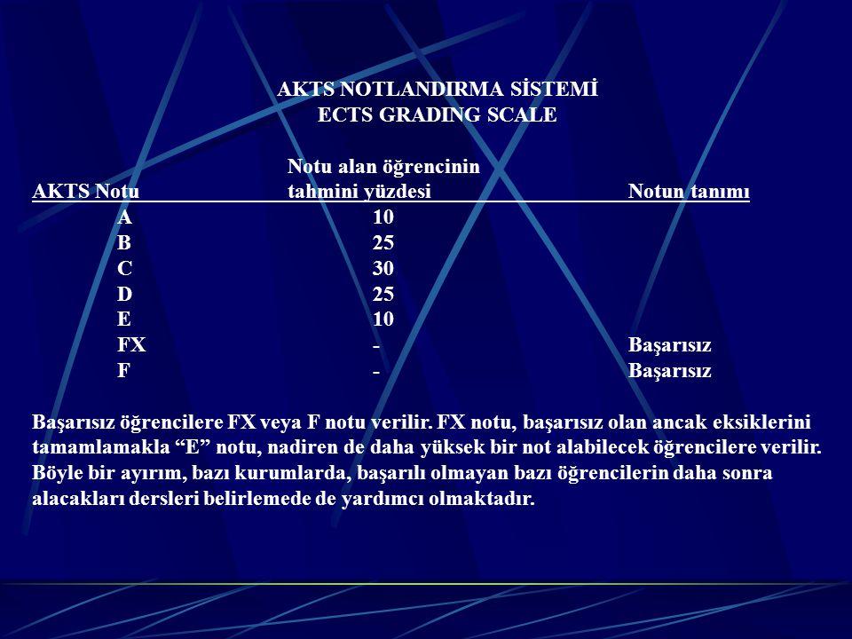 AKTS NOTLANDIRMA SİSTEMİ ECTS GRADING SCALE Notu alan öğrencinin AKTS Notutahmini yüzdesiNotun tanımı A 10 B25 C30 D25 E10 FX-Başarısız F-Başarısız Ba