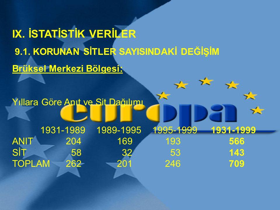 IX. İSTATİSTİK VERİLER 9.1. KORUNAN SİTLER SAYISINDAKİ DEĞİŞİM Brüksel Merkezi Bölgesi: Yıllara Göre Anıt ve Sit Dağılımı 1931-19891989-19951995-1999