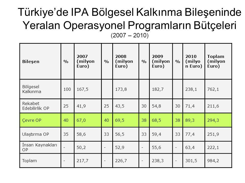 Türkiye'de IPA Bölgesel Kalkınma Bileşeninde Yeralan Operasyonel Programların Bütçeleri (2007 – 2010) Bileşen% 2007 (milyon Euro) % 2008 (milyon Euro) % 2009 (milyon Euro) % 2010 (milyo n Euro) Toplam (milyon Euro) Bölgesel Kalkınma 100167,5173,8182,7238,1762,1 Rekabet Edebilirlik OP 2541,92543,53054,83071,4211,6 Çevre OP4067,04069,53868,53889,3294,3 Ulaştırma OP3558,63356,53359,43377,4251,9 İnsan Kaynakları OP -50,2-52,9-55,6-63,4222,1 Toplam-217,7-226,7-238,3-301,5984,2