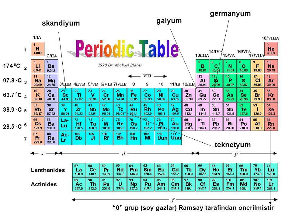 "skandiyum galyum germanyum teknetyum 174 0 C 97.8 0 C 63.7 0 C 38.9 0 C 28.5 0 C ""0"" grup (soy gazlar) Ramsay tarafindan onerilmistir"