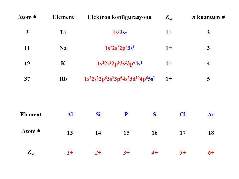 Atom #ElementElektron konfigurasyonuZ et n kuantum # 3Li1s 2 2s 1 1+2 11Na1s 2 2s 2 2p 6 3s 1 1+3 19K1s 2 2s 2 2p 6 3s 2 3p 6 4s 1 1+4 37Rb1s 2 2s 2 2