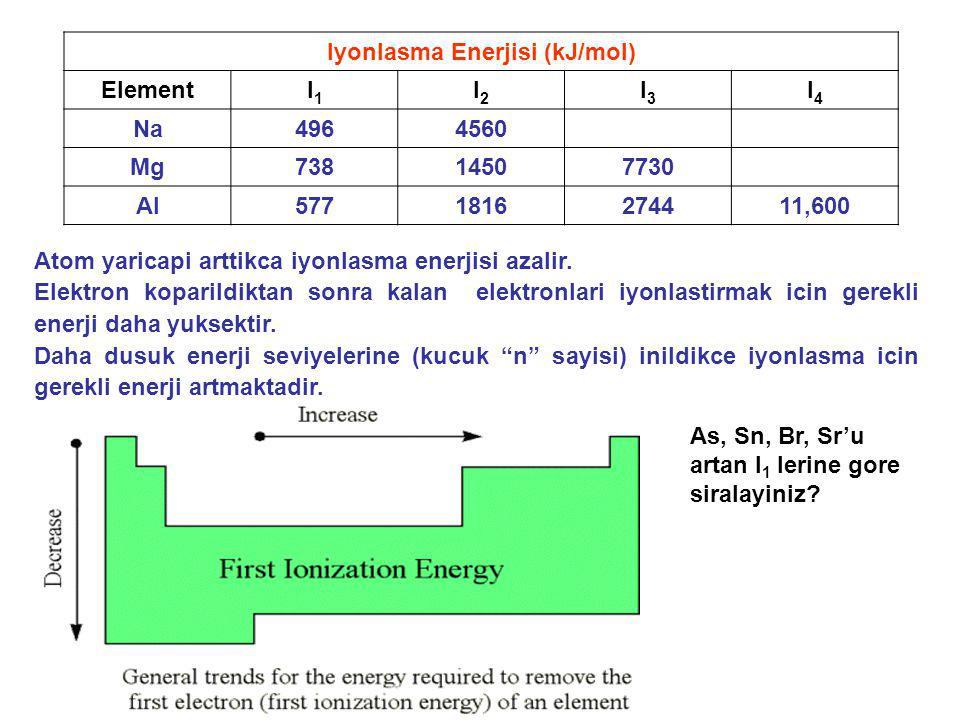 Iyonlasma Enerjisi (kJ/mol) ElementI1I1 I2I2 I3I3 I4I4 Na4964560 Mg73814507730 Al5771816274411,600 Atom yaricapi arttikca iyonlasma enerjisi azalir. E