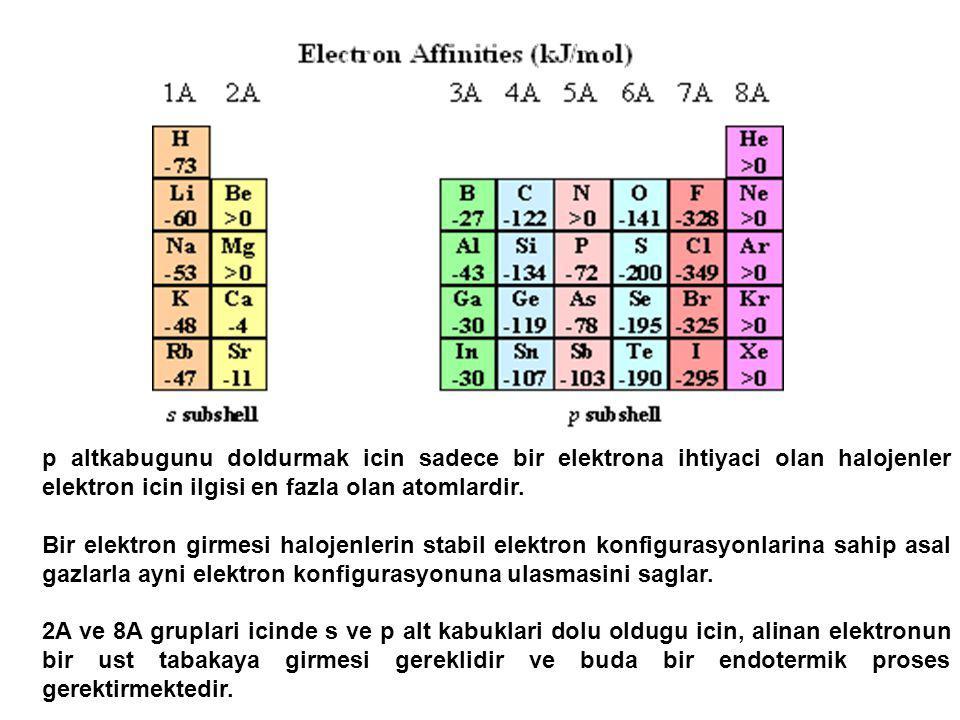 p altkabugunu doldurmak icin sadece bir elektrona ihtiyaci olan halojenler elektron icin ilgisi en fazla olan atomlardir. Bir elektron girmesi halojen
