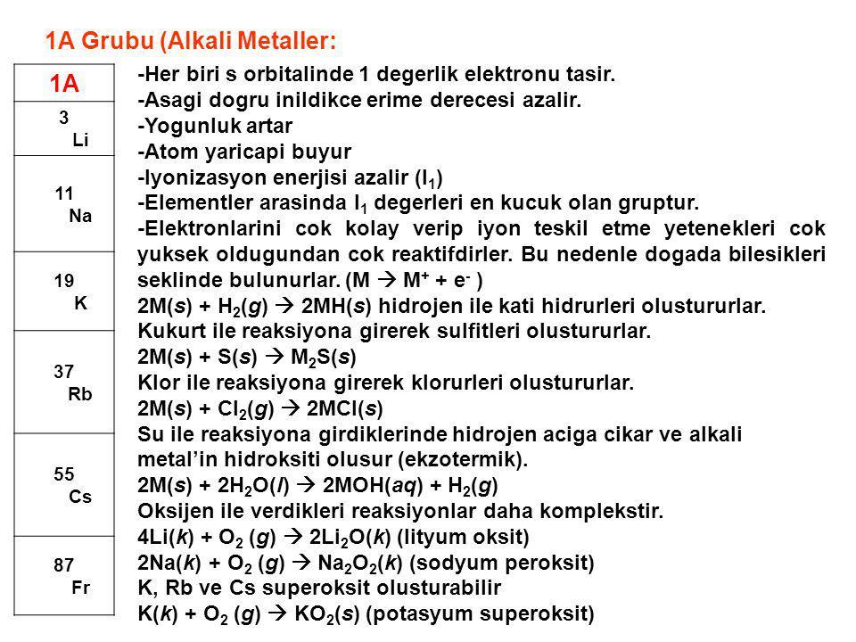 1A 3 Li 11 Na 19 K 37 Rb 55 Cs 87 Fr -Her biri s orbitalinde 1 degerlik elektronu tasir. -Asagi dogru inildikce erime derecesi azalir. -Yogunluk artar