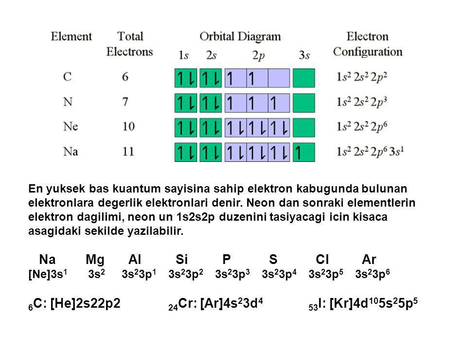 En yuksek bas kuantum sayisina sahip elektron kabugunda bulunan elektronlara degerlik elektronlari denir. Neon dan sonraki elementlerin elektron dagil
