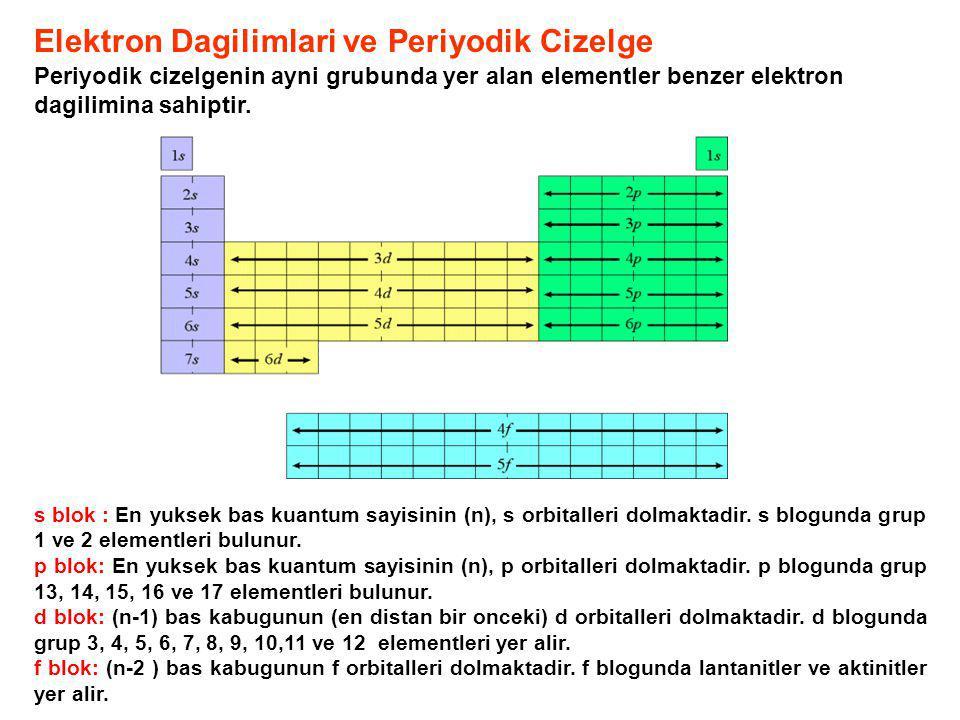 Elektron Dagilimlari ve Periyodik Cizelge Periyodik cizelgenin ayni grubunda yer alan elementler benzer elektron dagilimina sahiptir. s blok : En yuks