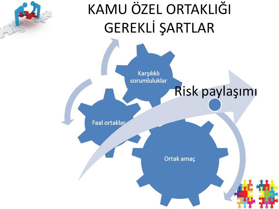 Ortak amaç Faal ortaklar Karşılıklı sorumluluklar Risk paylaşımı KAMU ÖZEL ORTAKLIĞI GEREKLİ ŞARTLAR