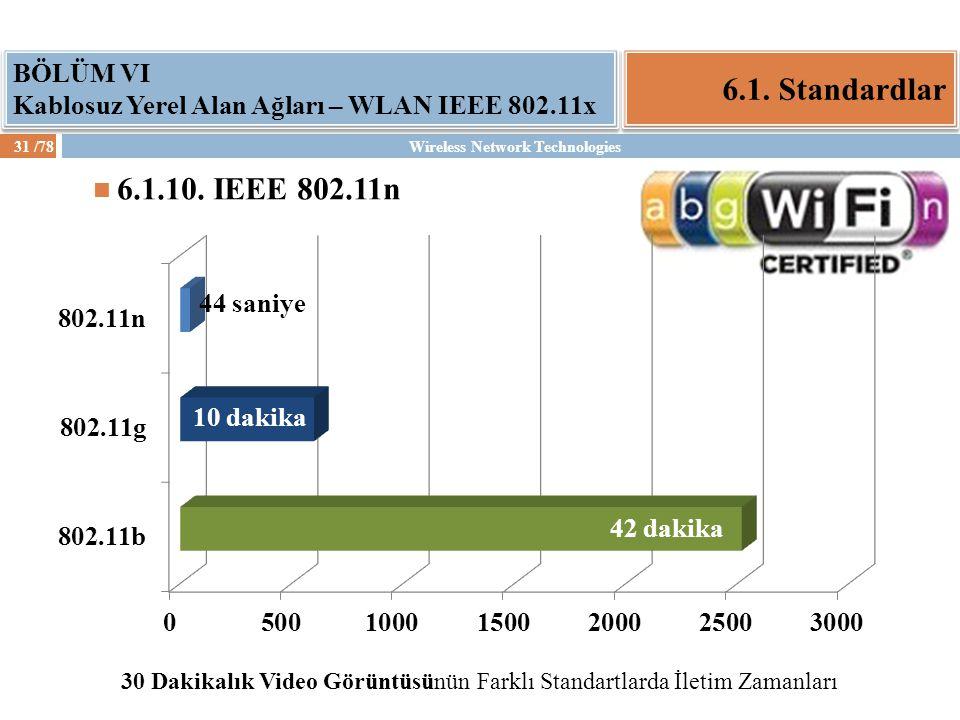 Wireless Network Technologies31 /78 6.1. Standardlar BÖLÜM VI Kablosuz Yerel Alan Ağları – WLAN IEEE 802.11x 6.1.10. IEEE 802.11n 30 Dakikalık Video G