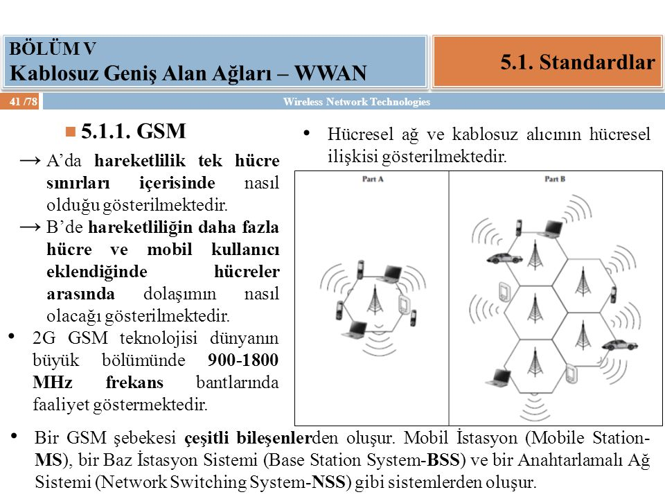 Wireless Network Technologies42 /78 5.1.