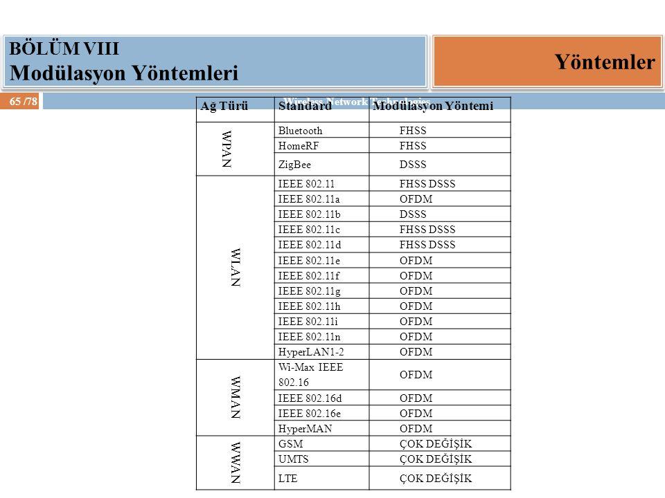 Wireless Network Technologies65 /78 Yöntemler BÖLÜM VIII Modülasyon Yöntemleri Ağ TürüStandardModülasyon Yöntemi WPAN BluetoothFHSS HomeRFFHSS ZigBeeD