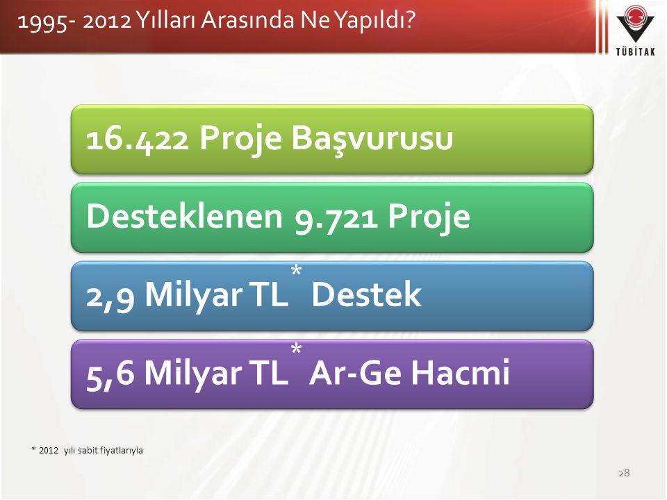 16.422 Proje BaşvurusuDesteklenen 9.721 Proje2,9 Milyar TL * Destek5,6 Milyar TL * Ar-Ge Hacmi 1995- 2012 Yılları Arasında Ne Yapıldı? 28 * 2012 yılı
