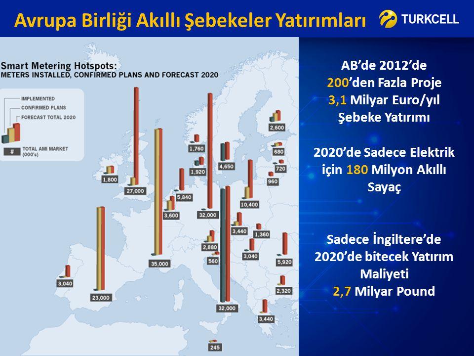 Avrupa Birliği Akıllı Şebekeler Yatırımları AB'de 2012'de 200'den Fazla Proje 3,1 Milyar Euro/yıl Şebeke Yatırımı 2020'de Sadece Elektrik için 180 Mil