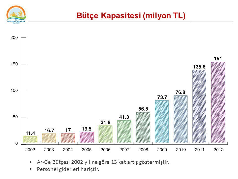Bütçe Kapasitesi (milyon TL) Ar-Ge Bütçesi 2002 yılına göre 13 kat artış göstermiştir. Personel giderleri hariçtir.