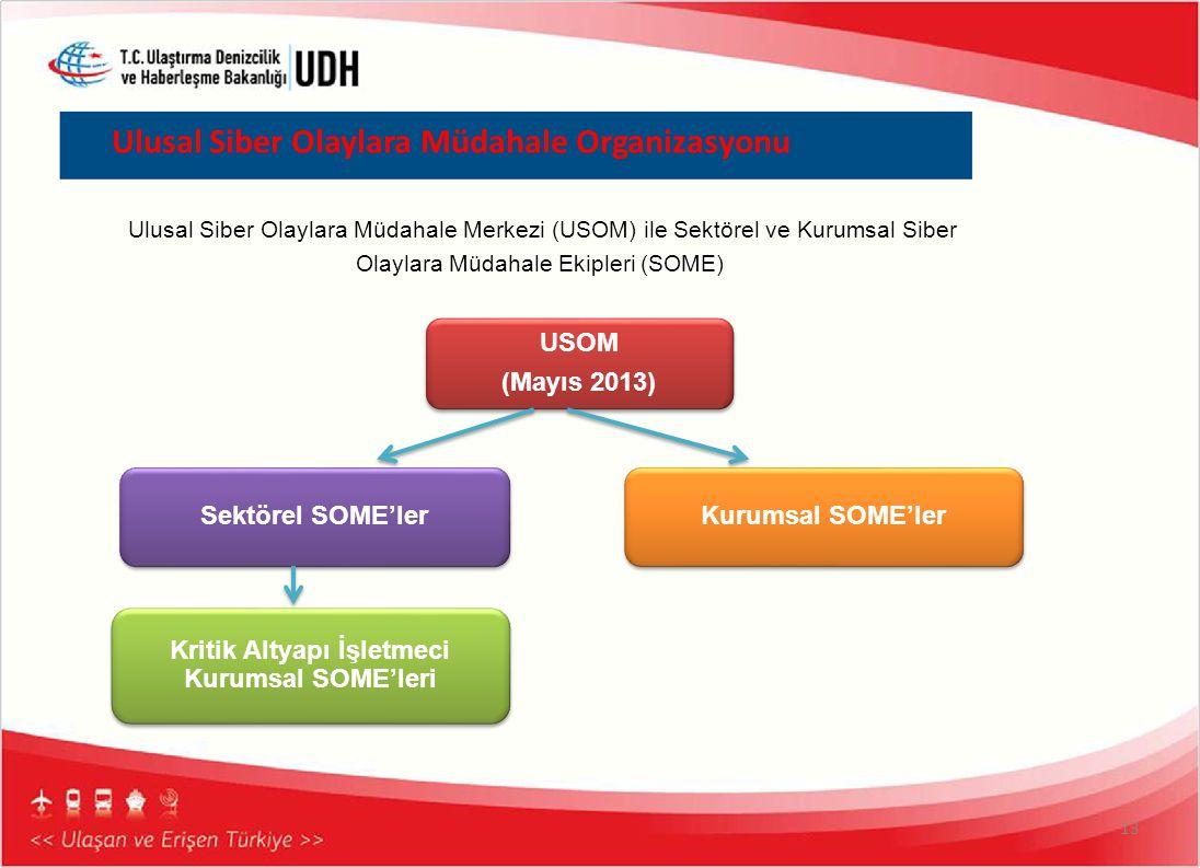 Ulusal Siber Olaylara Müdahale Organizasyonu 13 Ulusal Siber Olaylara Müdahale Merkezi (USOM) ile Sektörel ve Kurumsal Siber Olaylara Müdahale Ekipler