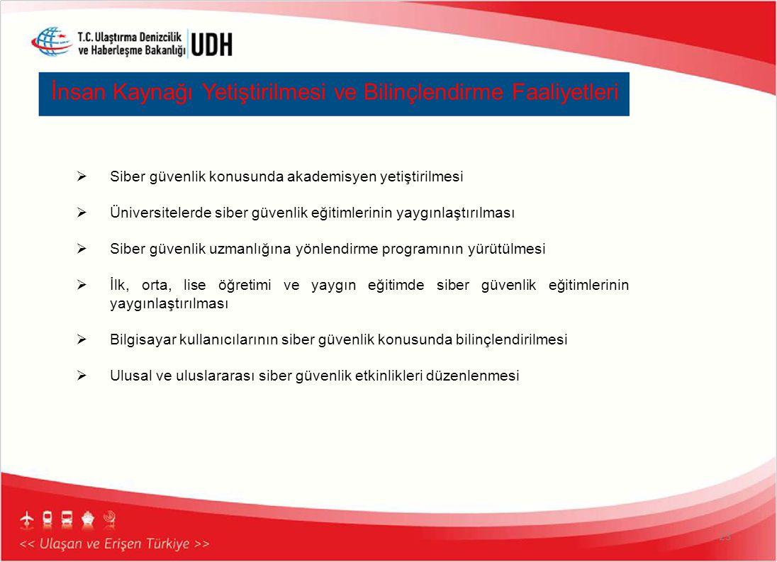 İnsan Kaynağı Yetiştirilmesi ve Bilinçlendirme Faaliyetleri 23  Siber güvenlik konusunda akademisyen yetiştirilmesi  Üniversitelerde siber güvenlik