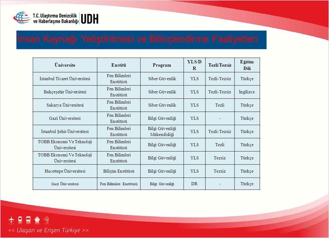 İnsan Kaynağı Yetiştirilmesi ve Bilinçlendirme Faaliyetleri 24 ÜniversiteEnstitüProgram YLS/D R Tezli/Tezsiz Eğitim Dili İstanbul Ticaret Üniversitesi