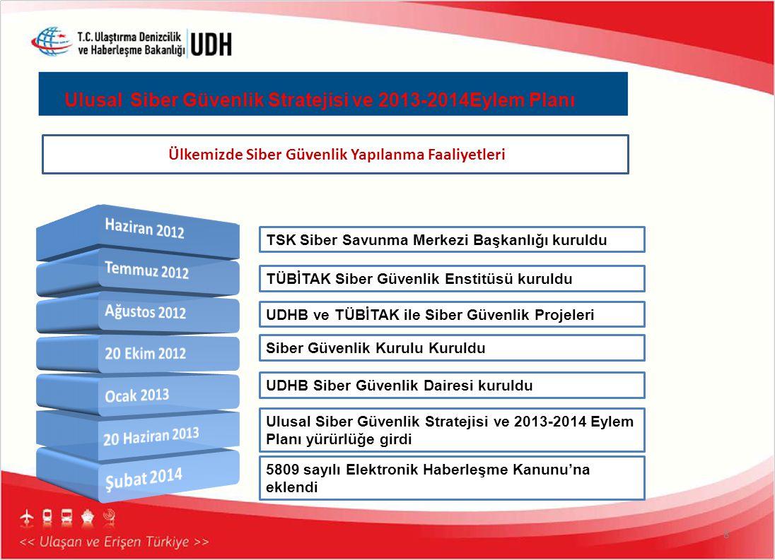 Ulusal Siber Güvenlik Stratejisi ve 2013-2014Eylem Planı 8 Ülkemizde Siber Güvenlik Yapılanma Faaliyetleri TSK Siber Savunma Merkezi Başkanlığı kuruld