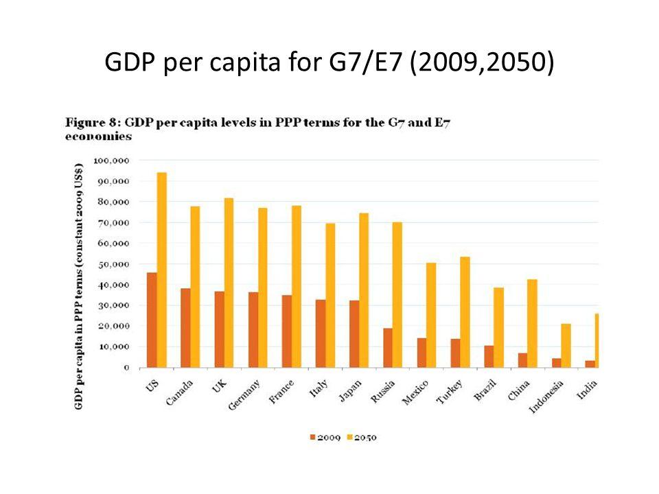 GDP per capita for G7/E7 (2009,2050)