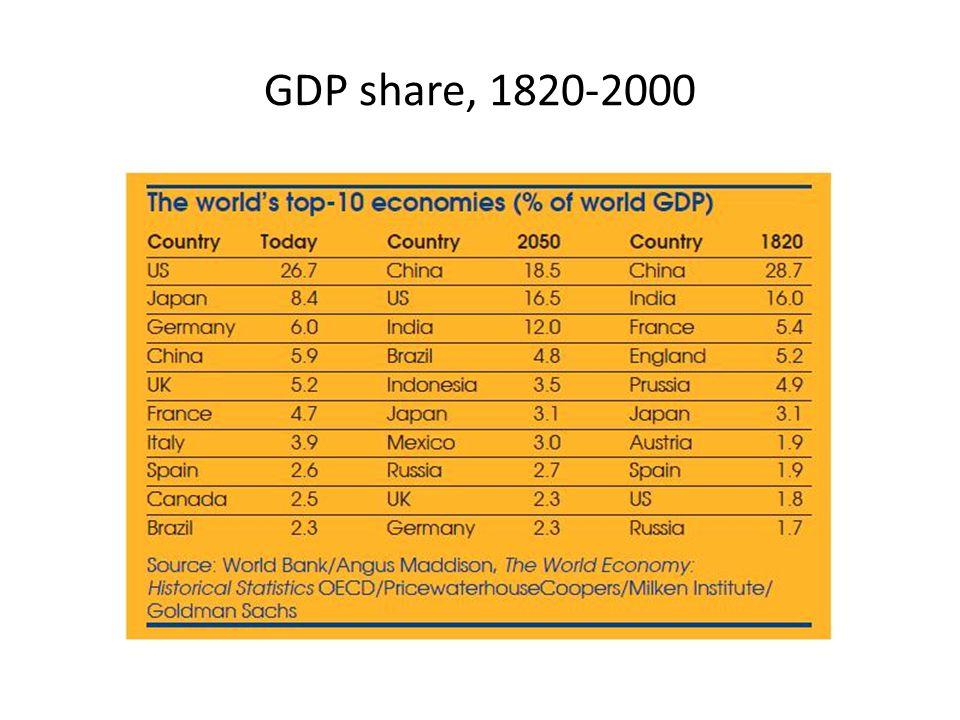 GDP share, 1820-2000