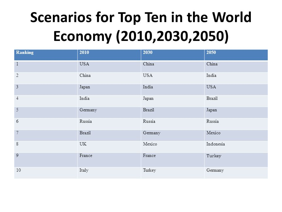 Scenarios for Top Ten in the World Economy (2010,2030,2050) Ranking201020302050 1USAChina 2 USAIndia 3JapanIndiaUSA 4IndiaJapanBrazil 5GermanyBrazilJapan 6Russia 7BrazilGermanyMexico 8UKMexicoIndonesia 9France Turkey 10ItalyTurkeyGermany Source: All data based on purchasing power parity using IMF 2010 base, 2030 and 2050 PwC, addition author's estimations for Turkey.