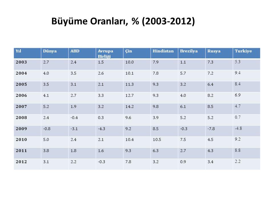 Büyüme Oranları, % (2003-2012) YılDünyaABDAvrupa Birliği ÇinHindistanBrezilyaRusyaTurkiye 20032.72.41.510.07.91.17.3 5.3 20044.03.52.610.17.85.77.2 9.
