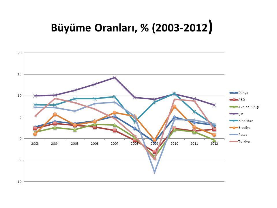 Büyüme Oranları, % (2003-2012 )