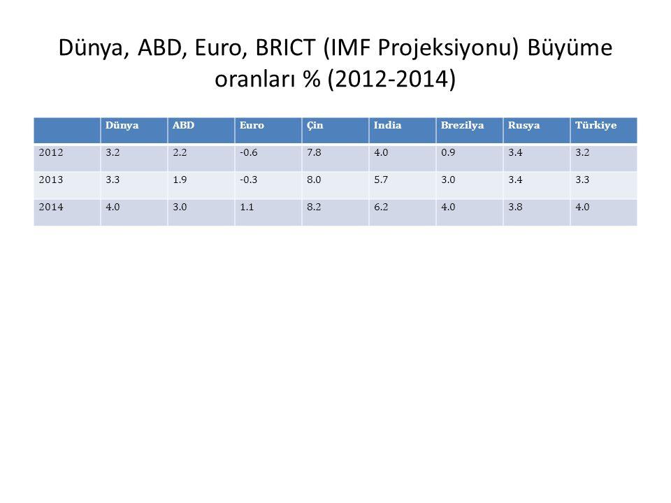 Dünya, ABD, Euro, BRICT (IMF Projeksiyonu) Büyüme oranları % (2012-2014) DünyaABDEuroÇinIndiaBrezilyaRusyaTürkiye 20123.22.2-0.67.84.00.93.43.2 20133.