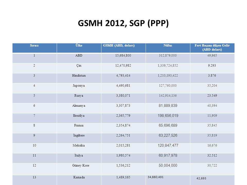 GSMH 2012, SGP (PPP) SırasıÜlkeGSMH (ABD, doları)NüfusFert Başına düşen Gelir (ABD doları) 1ABD15,684,800 312,879,00049,965 2Çin12,470,982 1,339,724,8