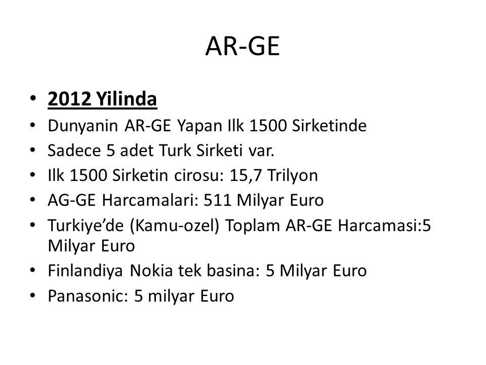 AR-GE 2012 Yilinda Dunyanin AR-GE Yapan Ilk 1500 Sirketinde Sadece 5 adet Turk Sirketi var. Ilk 1500 Sirketin cirosu: 15,7 Trilyon AG-GE Harcamalari: