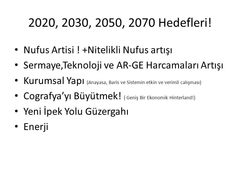 2020, 2030, 2050, 2070 Hedefleri! Nufus Artisi ! +Nitelikli Nufus artışı Sermaye,Teknoloji ve AR-GE Harcamaları Artışı Kurumsal Yapı (Anayasa, Baris v