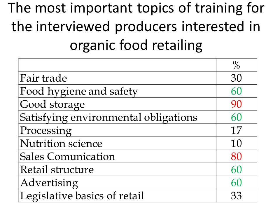 The most important topics of training for the interviewed producers interested in organic food retailing % Fair trade30 Food hygiene and safety60 Good