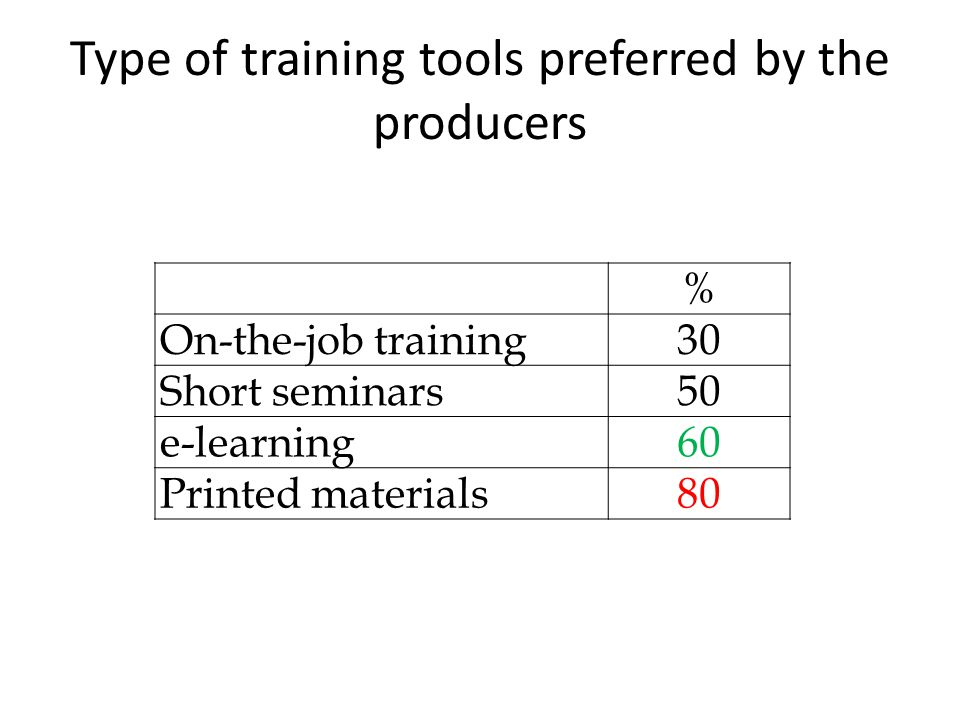 The most important topics of training for the retailers interested in organic retailing training % Organic trade26 Organic agriculture7 Hygiene15 Communication skills19 Nutrition science4 Organic food production4 Organic products labeling7 Sales communication30 Retail structure26 Price policy30 Promotion/ public relations work11 Legislative basics of retail4