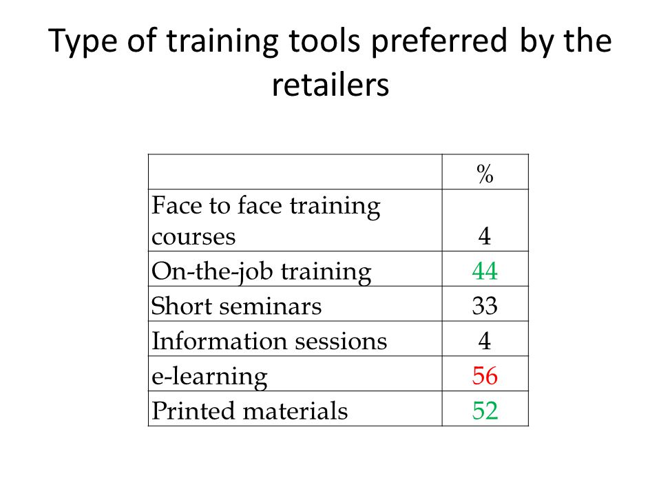 Type of training tools preferred by the retailers % Face to face training courses4 On-the-job training44 Short seminars33 Information sessions4 e-lear