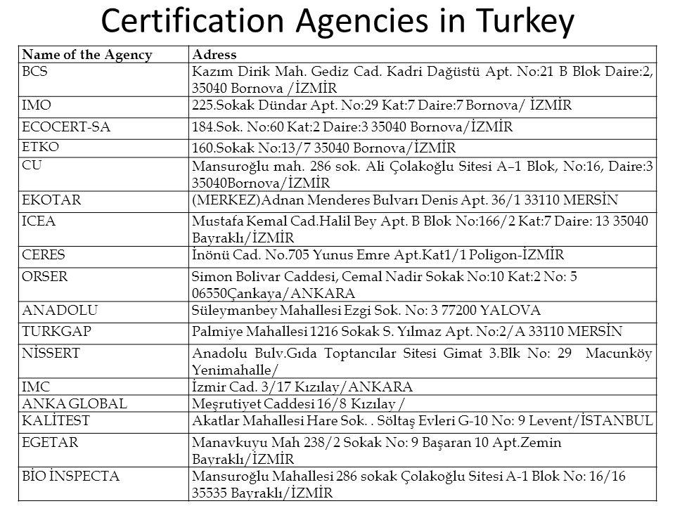 Certification Agencies in Turkey Name of the AgencyAdress BCSKazım Dirik Mah.