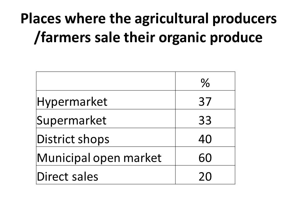 Places where the agricultural producers /farmers sale their organic produce % Hypermarket37 Supermarket33 District shops40 Municipal open market60 Direct sales20