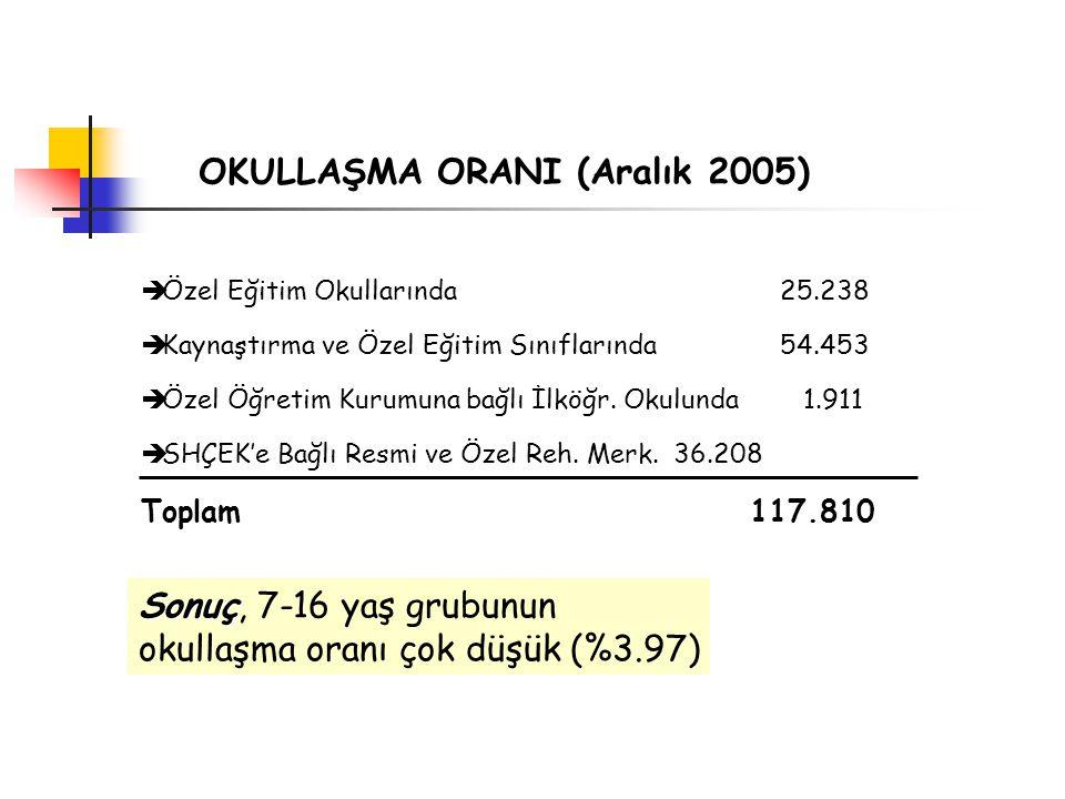 OKULLAŞMA ORANI (Aralık 2005)  Özel Eğitim Okullarında 25.238  Kaynaştırma ve Özel Eğitim Sınıflarında54.453  Özel Öğretim Kurumuna bağlı İlköğr.