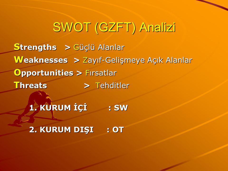 SWOT (GZFT) Analizi S trengths > Güçlü Alanlar W eaknesses > Zayıf-Gelişmeye Açık Alanlar O pportunities > Fırsatlar T hreats > Tehditler 1.