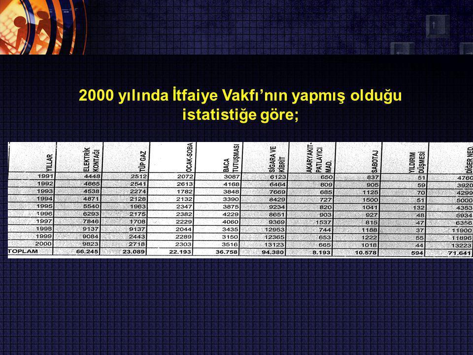 2000 yılında İtfaiye Vakfı'nın yapmış olduğu istatistiğe göre;